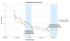 Speedcubing - Image: Progression of Rubik's Cube world records