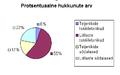 Protsentuaalne hukkunute arv.PNG