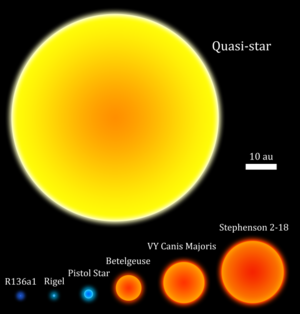 Quasi-star - Size comparison of a quasi-star compared to several known giant stars. Even the largest known star, UY Scuti, is severely dwarfed.