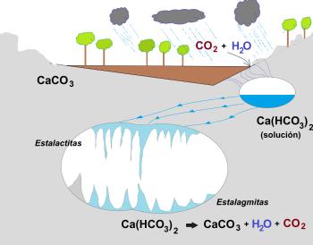 Aguas subterráneas Hecho por LUCERO ISABEL SALAZAR LEON  350px-Region-calcarea-b
