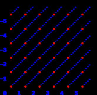 Integer - Image: Relatives Numbers Representation