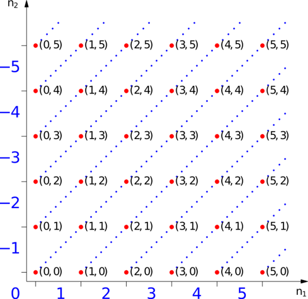 Representation of equivalence classes for the numbers −5 to 5