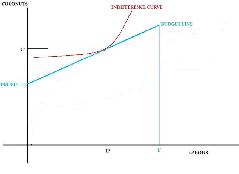 indifference curve budget line An indifference curve is a graph that shows a combination of two goods that give a consumer equal satisfaction and utility, thereby making the consumer indifferent.