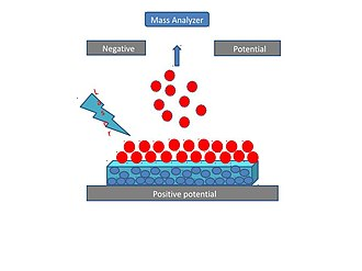 Surface-assisted laser desorption/ionization - Schematic diagram of surface assisted laser desorption /ionization The blue circles represent the surface particles, the red circles represent the analyte molecules and the red circles with charges represent the charged analyte.