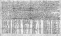 S 416 Diploma of King Æthelstan for Wulfgar AD 931, written by Æthelstan A.tif