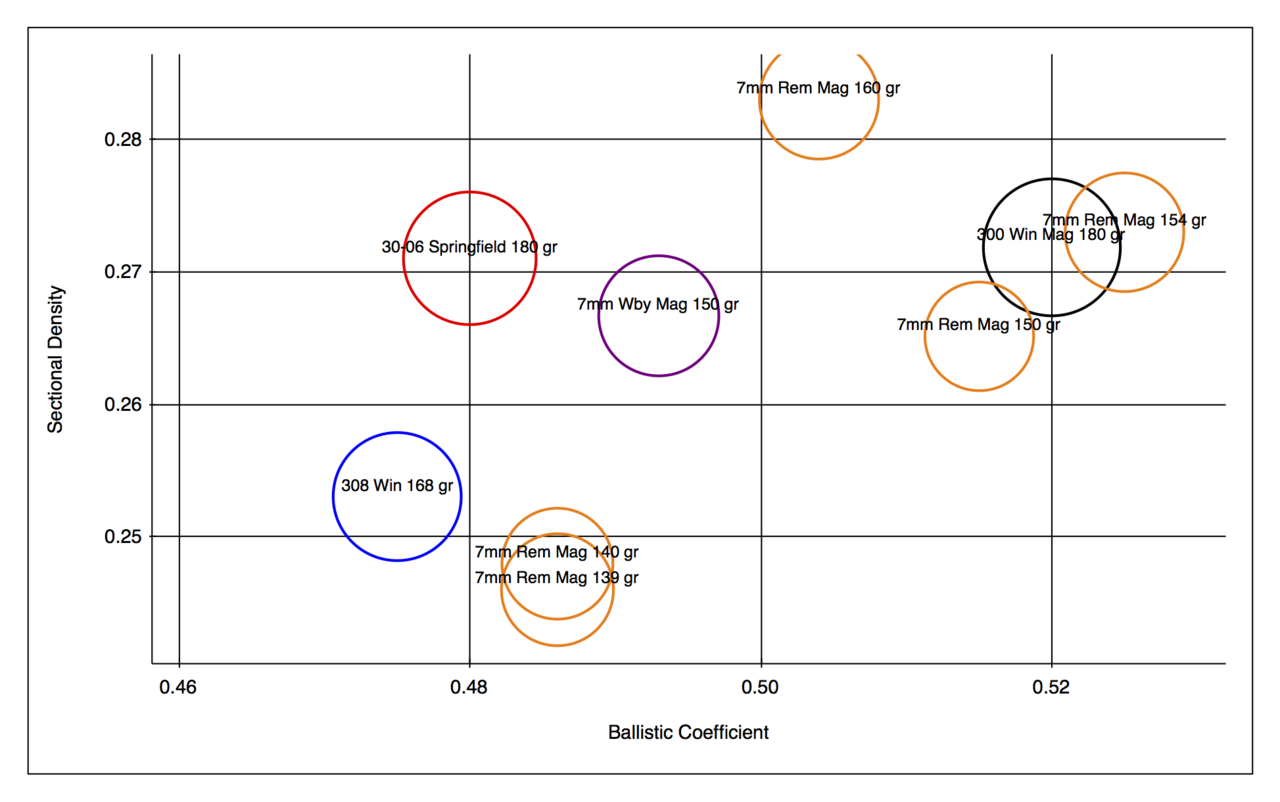 File:Sectional Density vs Ballistic Coefficient comparing
