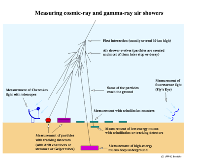 Cosmic ray shower ppt