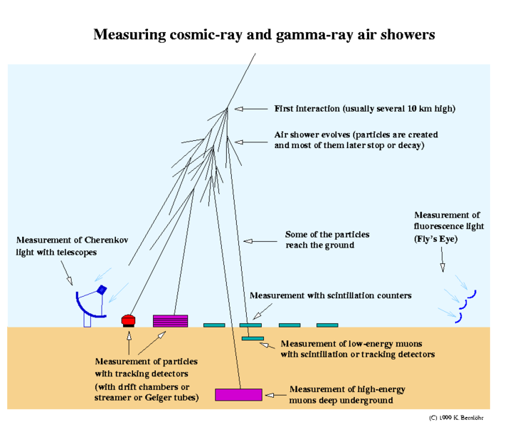 Cosmic ray shower