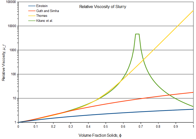 Slurry Viscosity Plot