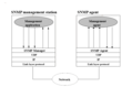 Snmp architecture v1.1.png