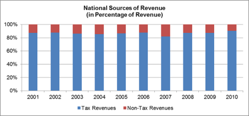 sources of revenue from internal revenue The effectiveness of internal controls in revenue the data used was extracted from the following sources: a) internal controls in revenue management.