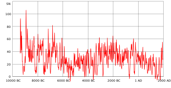 Line graph showing a downward trend over 2000 BC-1600 AD followed by the recent 400 year uptrend