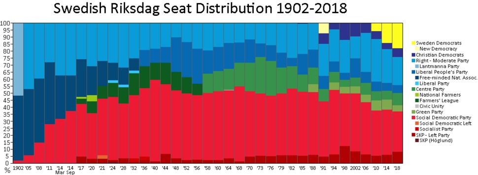 Swedish Riksdag seat distribution 1902-2018