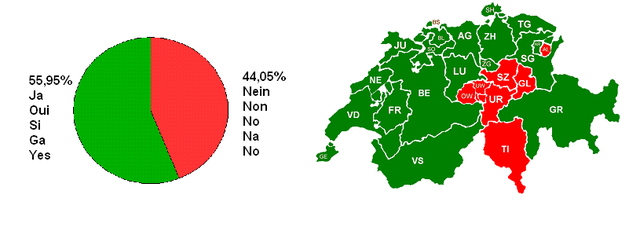 Swiss cantons votation 25 09 2005.PNG