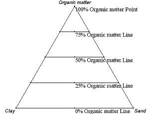 Ternary plot - Image: Ternary.example.axis .1
