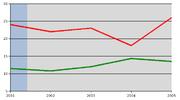 Ricorsi alla corte di giustizia contro l'Italia (rosso) a confronto con la media europea (verde)
