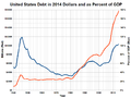 US Debt in Constant Dollars and as Percent of GDP.png