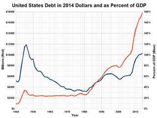 File:US Debt in Constant Dollars and as Percent of GDP png