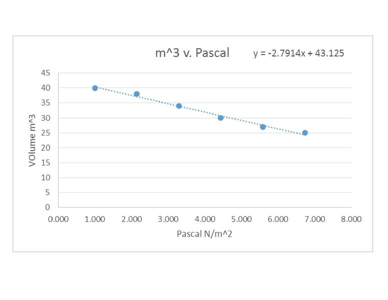 File:Volume v. Pressure.pdf