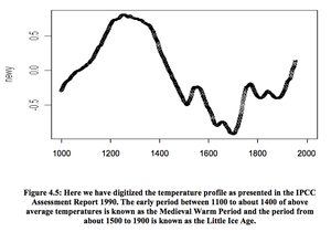 Hockey stick controversy - Image: Wegman Report fig 4.5 p 34