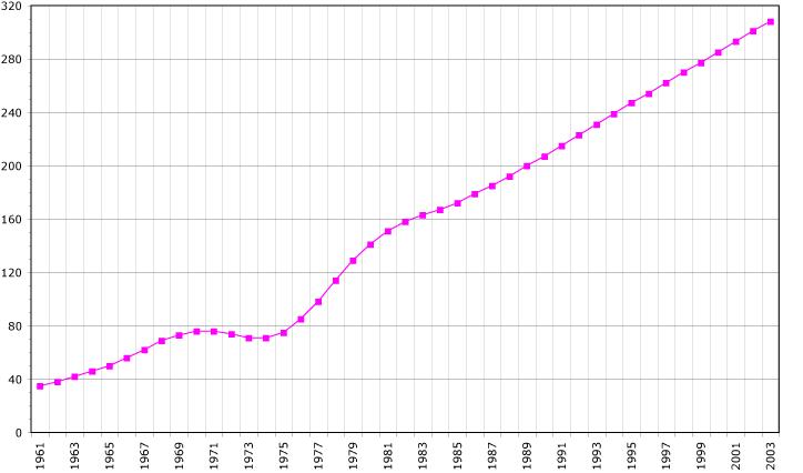 Western Sahara demography