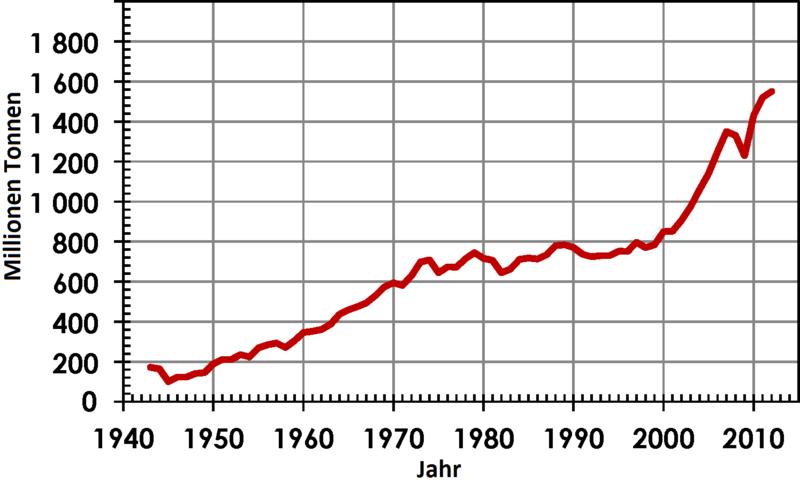 Datei:World-steel-stats-german-1943-2012.png
