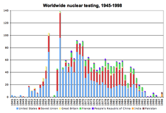 History of the anti-nuclear movement - Worldwide nuclear testing totals, 1945-1998.