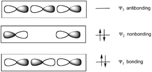 Schematic illustration of bonding and antibonding orbitals (see text)