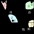 Yoruba Vowel Diagram.png