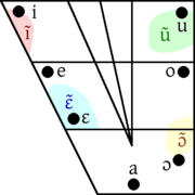 Yoruba vowel diagram. Oral vowels are marked by black dots, while the coloured regions indicate the ranges in possible quality of the nasal vowels.