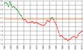 Изменение суммарного коэффициента рождаемости в России (1950 - 2011).PNG