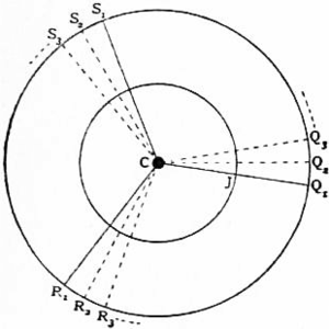 1911 Britannica - Astronomy - Two orbits.png