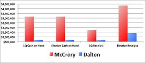 Walter H. Dalton - First Quarter 2012 Fundraising results reported the NC Board of Elections