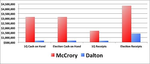 First Quarter 2012 Fundraising results reported the NC Board of Elections