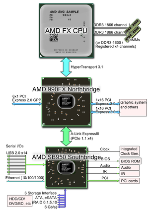 Bulldozer (microarchitecture) - Chipset and I/Os for 1st CMT generation