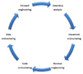 A software reengineering process model.png
