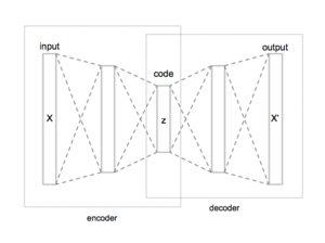 Autoencoder - Image: Autoencoder structure