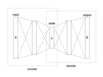 Autoencoder - Schematic structure of an autoencoder with 3 fully connected hidden layers.