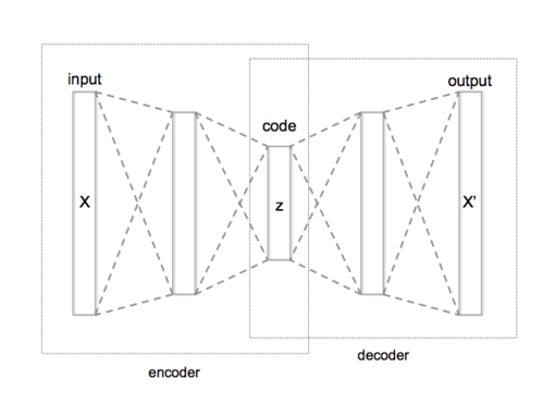 Autoencoder structure.png