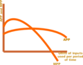 Average and marginal product curves small.png