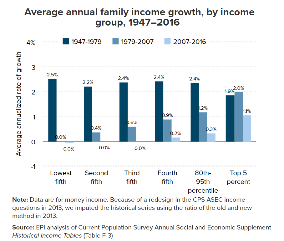 Average annual family income growth, by income group, 1947-2016