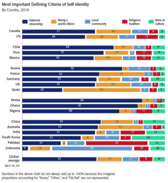"Korean ethnic nationalism - A BBC poll from 2016 of various countries, asking what the most important factor in self identity was. South Korea has the highest proportion given for ""race or culture"" at 25%."