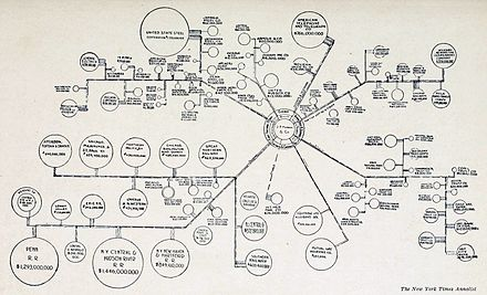 Influence of J.P. Morgan in Large Corporations, 1914 Banking Influence in Large Corporations, 1914.jpg