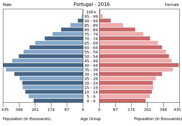 Bevölkerungspyramide Portugal 2016