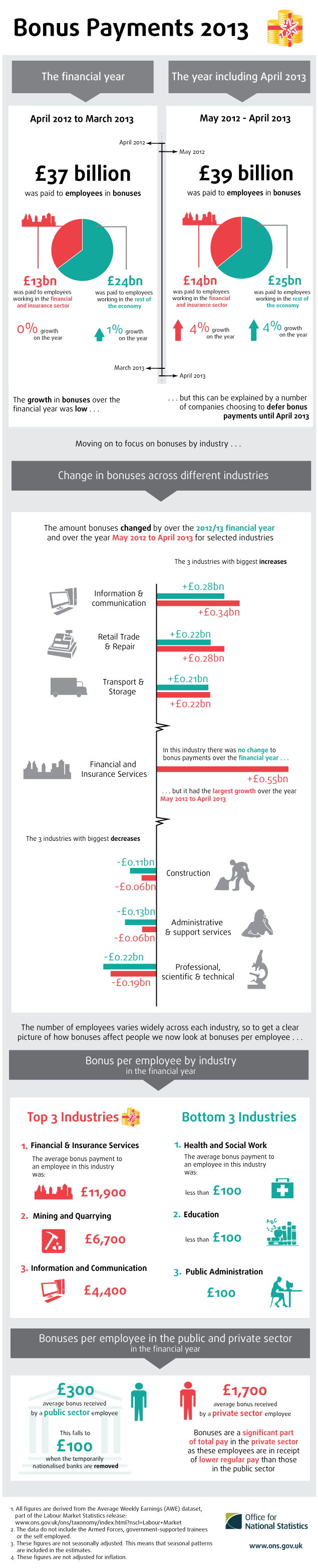 Bonus payments in the UK infographic, 2013