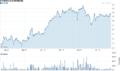 Borussia Dortmund GmbH & Co. KGaA Economic Share Price and Stock Market Volume.png