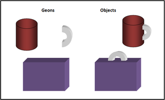 Pattern recognition (psychology) - Image showing the breakdown of common geometric shapes (geons)