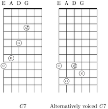 Free Guitar lessons with videos and charts