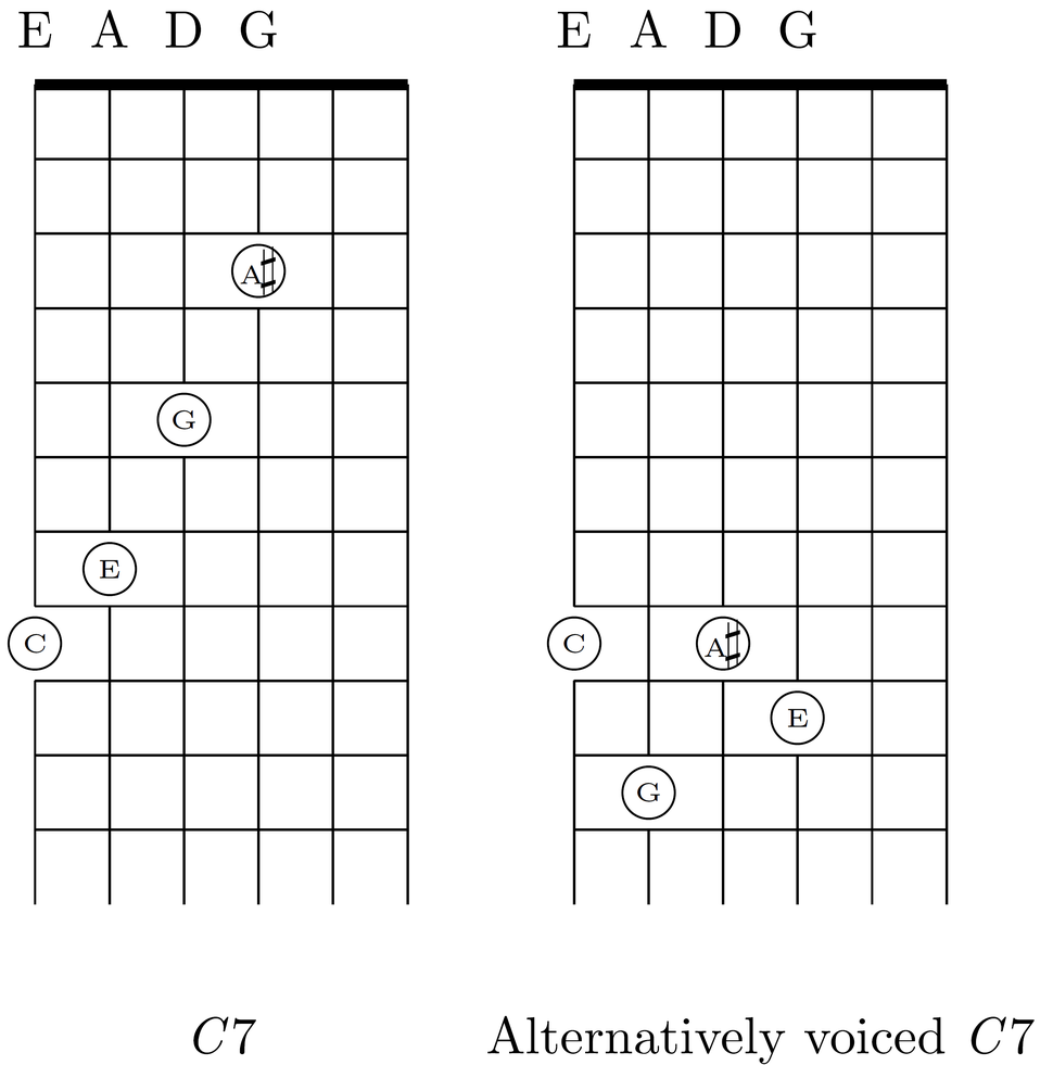 C7 chord and alternative voicing for EADG (standard and all-fourths) tuning for six string guitar