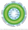 CGDD 2019 Rapport Env France Donut des limites planétaires avec plancher et plafond.png